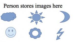 Image Storage